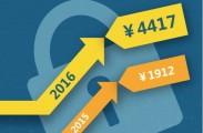 《勒索软件与企业2016》调查报告发布