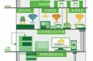 ThingWorx,行业拓展进行时