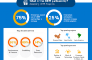 戴尔易安信 :OEM合作伙伴关系正在推动数字经济的巨大价值