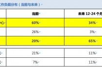 中国企业领跑世界,积极部署新一代云技术