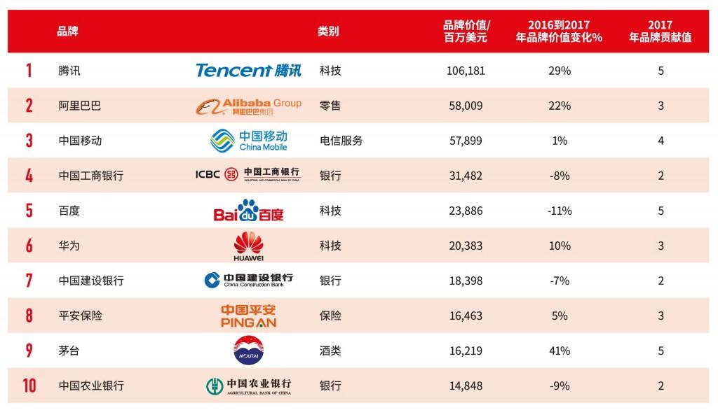 BrandZ™2017最具价值中国品牌10强